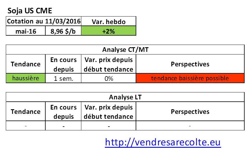 tendance_marchés_agricoles_Soja_CME_VSR_11-03-16