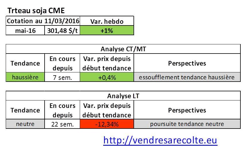 tendance_marchés_agricoles_Tourteau_de_soja_CME_VSR_11-03-16