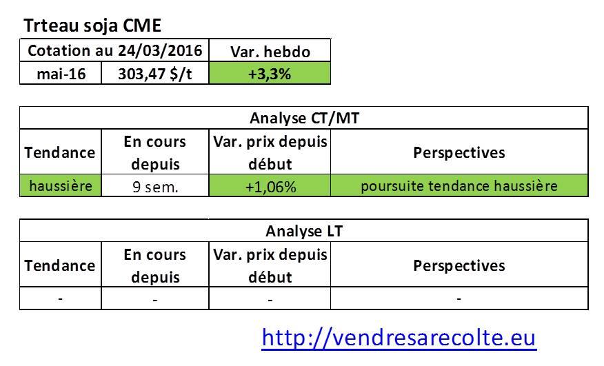 tendance_marchés_agricoles_tourteau_de_soja_CME_VSR_24-03-2016
