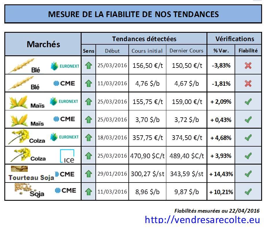 fiabilité_tendance_marchés_agricoles_euronext_VSR_CME_VSR_22-04-16