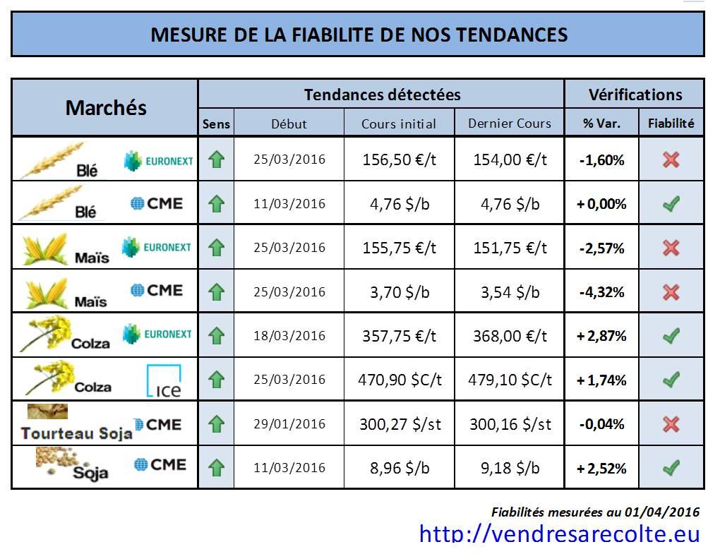 performance_tendance_marchés_agricoles_Euronext_CME_VSR_01-04-2016