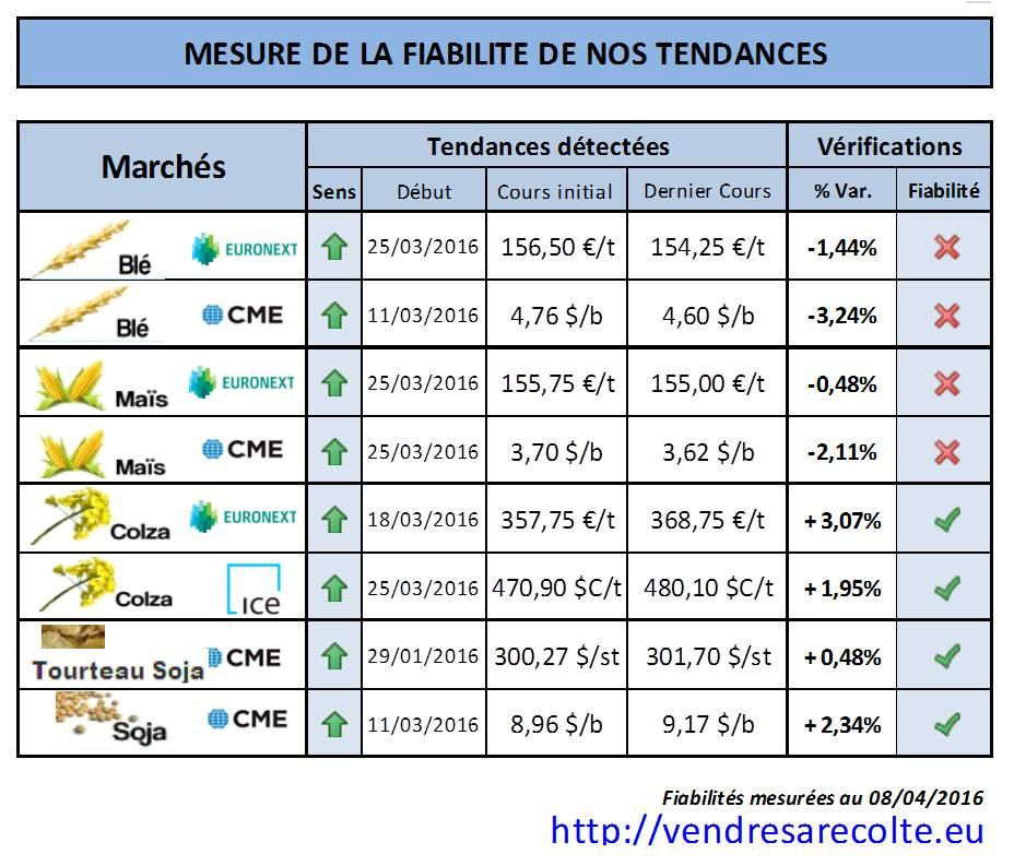performance_tendance_marchés_agricoles_euronext_CME_VSR_08-04-2016