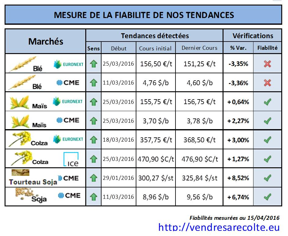 performances_tendance_marchés_agricoles_Euronext_CME_VSR_15-04-16