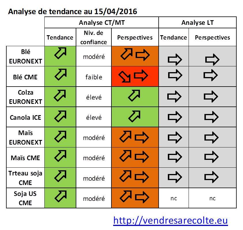 synthèse_tendance_marchés_agricoles_Euronext_CME_VSR_15-04-16
