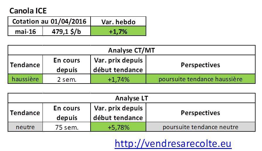 tendance_marchés_agricoles_Canola_ICE_VSR_01-04-2016
