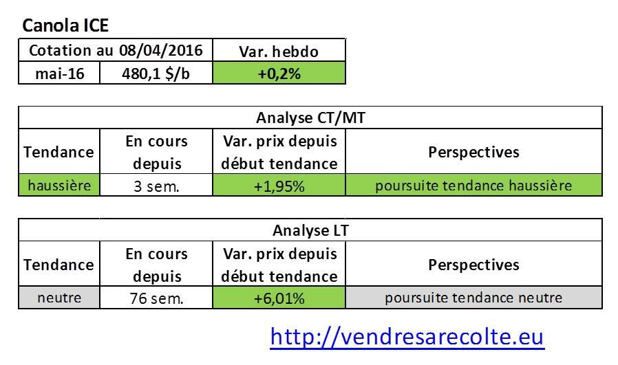tendance_marchés_agricoles_Canola_ICE_VSR_08-04-2016