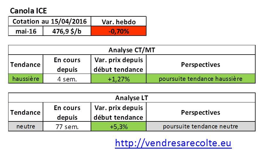 tendance_marchés_agricoles_Canola_ICE_VSR_15-04-16
