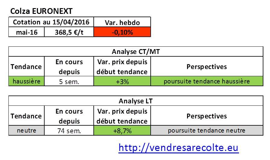 tendance_marchés_agricoles_Colza_Euronext_VSR_15-04-16