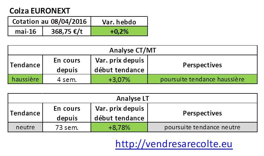 tendance_marchés_agricoles_Colza_euronext_VSR_08-04-2016