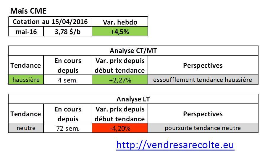tendance_marchés_agricoles_Maïs_CME_VSR_15-04-16