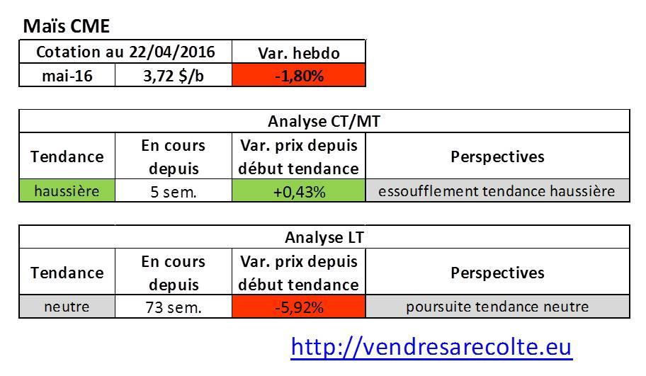 tendance_marchés_agricoles_Maïs_CME_VSR_22-04-16