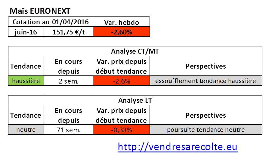 tendance_marchés_agricoles_Maïs_Euronext_VSR_01-04-2016