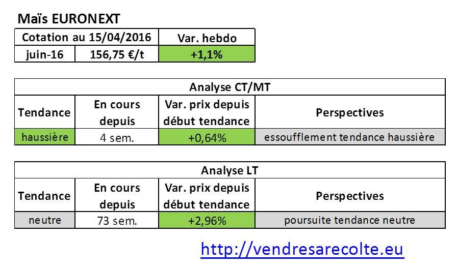 tendance_marchés_agricoles_Maïs_Euronext_VSR_15-04-16