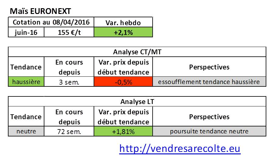 tendance_marchés_agricoles_Maïs_euronext_VSR_08-04-2016