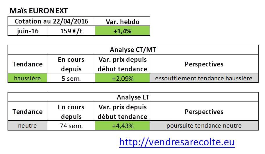 tendance_marchés_agricoles_Maïs_euronext_VSR_22-04-16