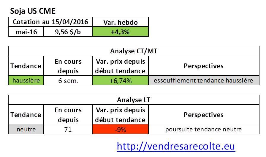 tendance_marchés_agricoles_Soja_CME_VSR_15-04-16