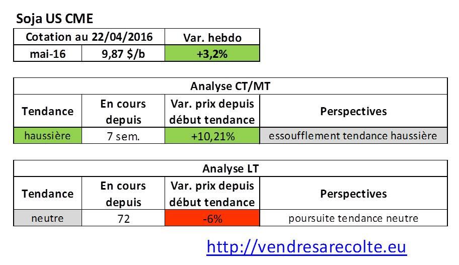 tendance_marchés_agricoles_Soja_CME_VSR_22-04-16