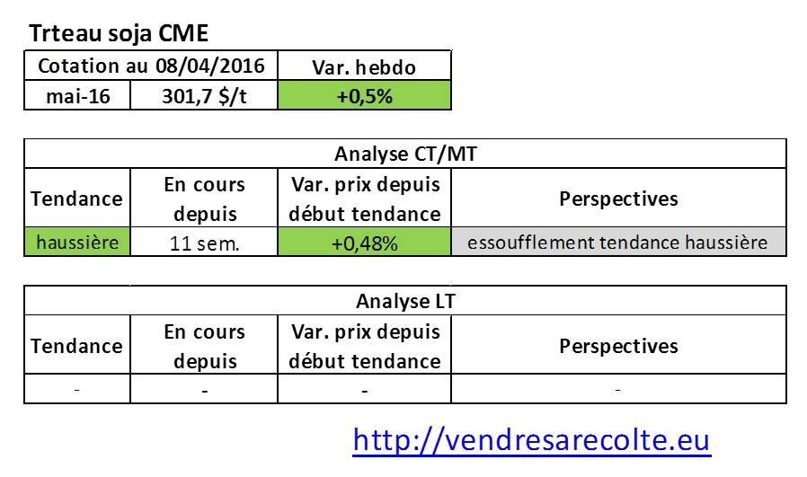 tendance_marchés_agricoles_Tourteau_de_Soja_CME_VSR_08-04-2016