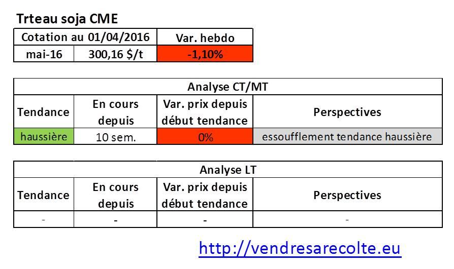 tendance_marchés_agricoles_Tourteau_de_soja_CME_VSR_01-04-2016