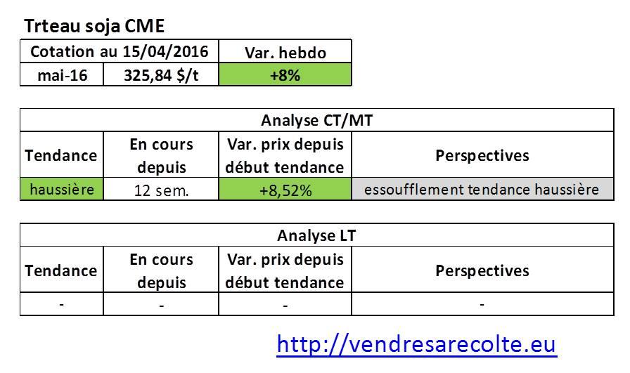 tendance_marchés_agricoles_Tourteau_de_soja_CME_VSR_15-04-16