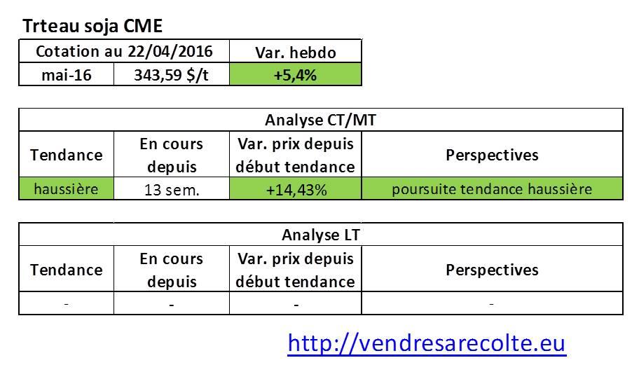 tendance_marchés_agricoles_Tourteau_de_soja_CME_VSR_22-04-16