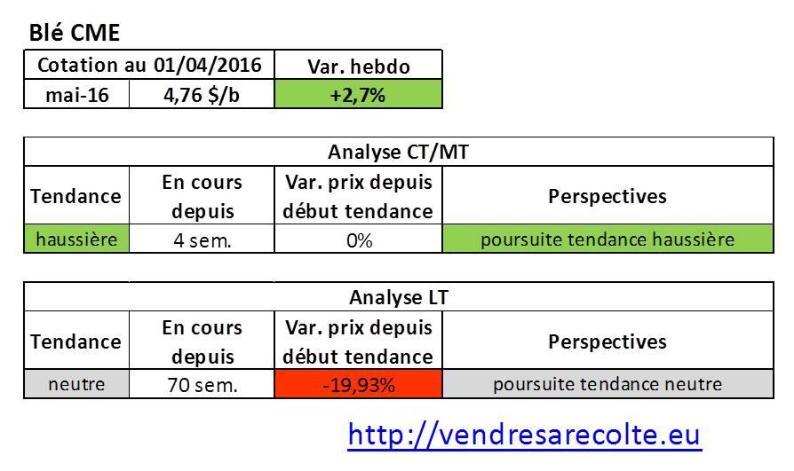 tendance_marchés_agricoles_blé_CME_VSR_01-04-2016