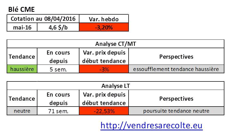 tendance_marchés_agricoles_blé_CME_VSR_08-04-2016