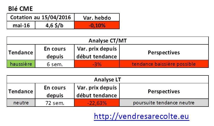 tendance_marchés_agricoles_blé_CME_VSR_15-04-16