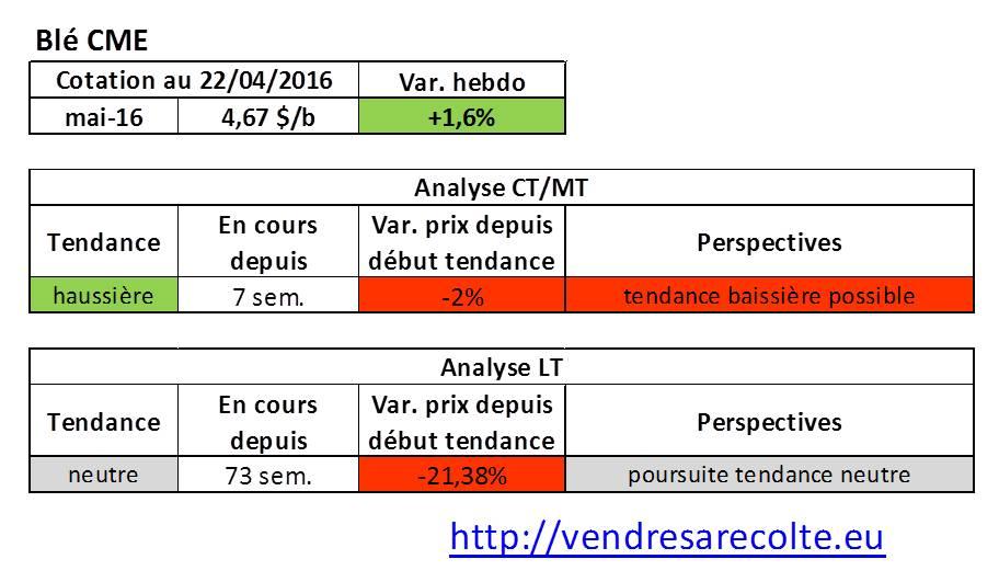 tendance_marchés_agricoles_blé_CME_VSR_22-04-16
