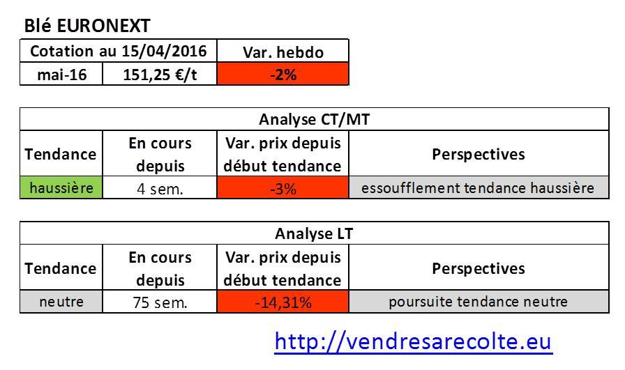 tendance_marchés_agricoles_blé_Euronext_VSR_15-04-16