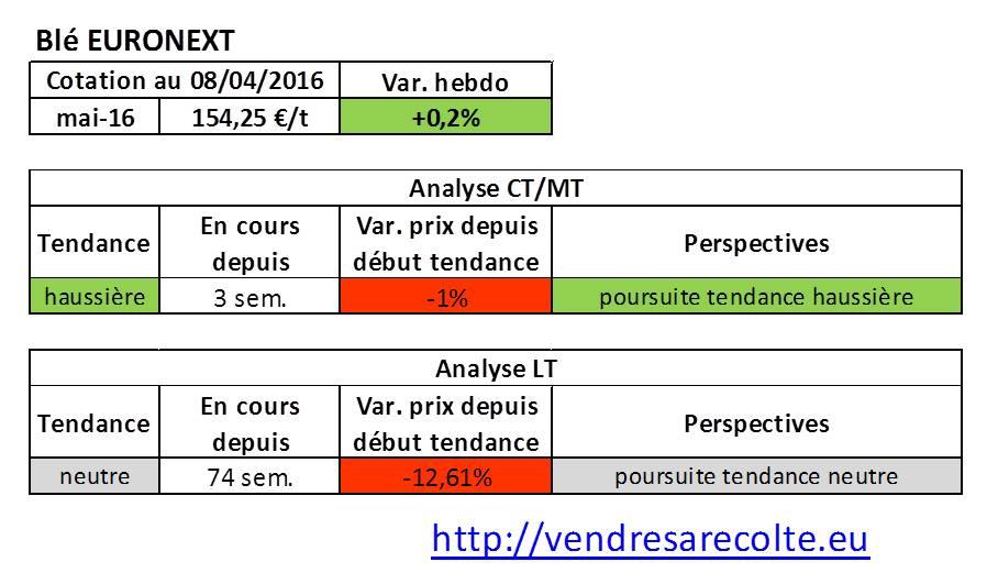 tendance_marchés_agricoles_blé_euronext_VSR_08-04-2016