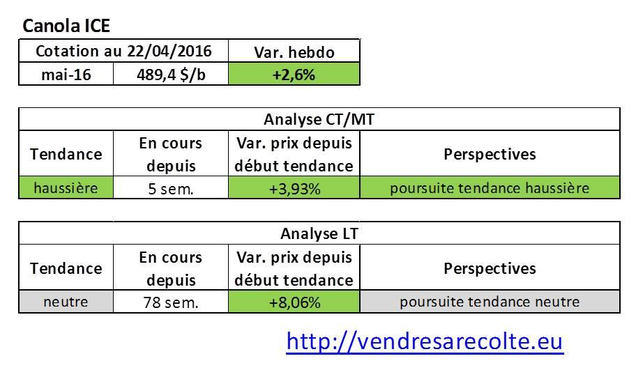 tendance_marchés_agricoles_canola_ICE_VSR_22-04-16