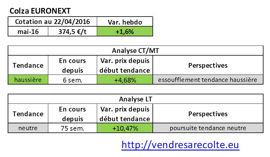 tendance_marchés_agricoles_colza_euronext_VSR_22-04-16