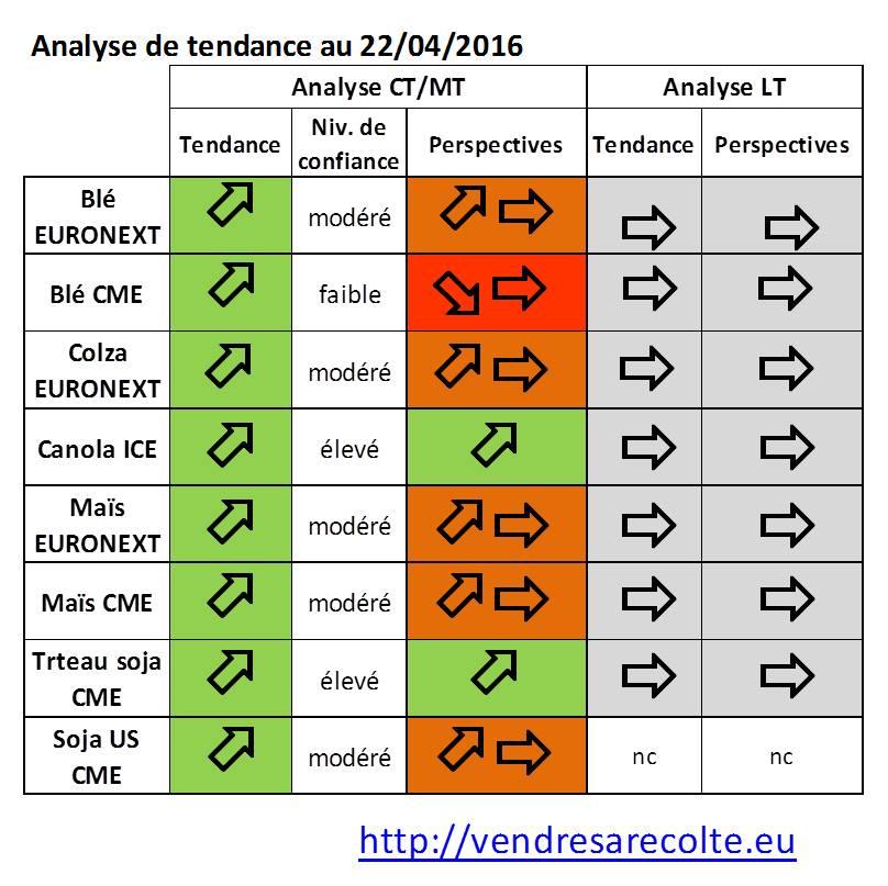 tendance_marchés_agricoles_euronext_VSR_CME_VSR_22-04-16