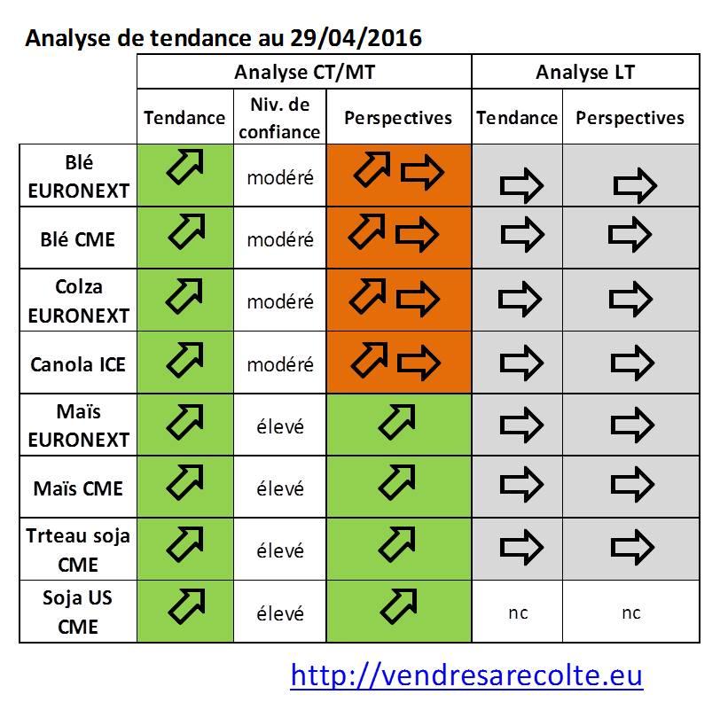 synthèse_Tendance_Marchés_agricoles_Euronext_CME_VSR_29-04-2016