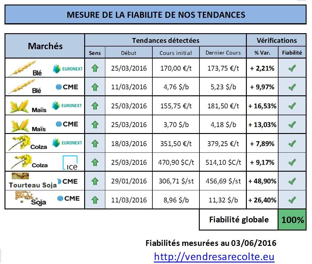 fiabilité_tendance_marchés_agricoles_Euronext_CME_VSR_2016_06_03