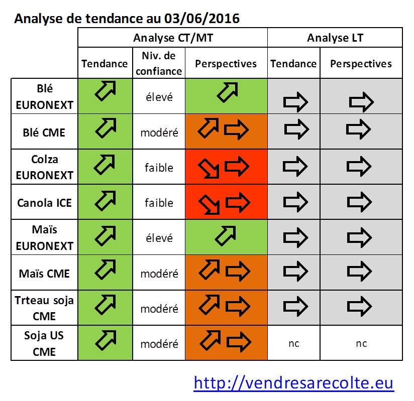 synthèse_tendance_marchés_agricoles_Euronext_CME_VSR_2016_06_03